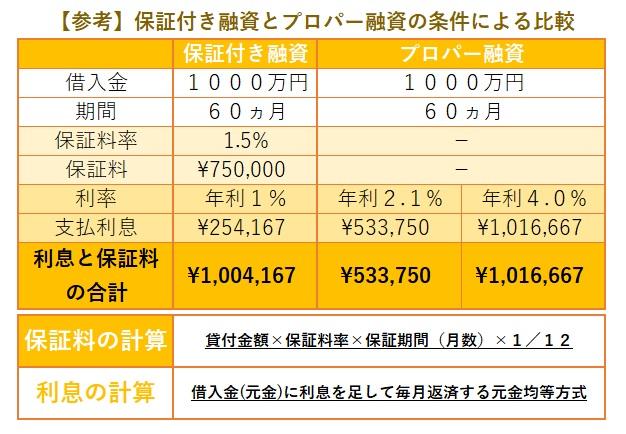 保証付き融資とプロパー融資の条件による比較