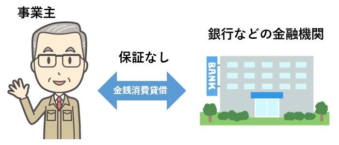 プロパー融資のイメージ